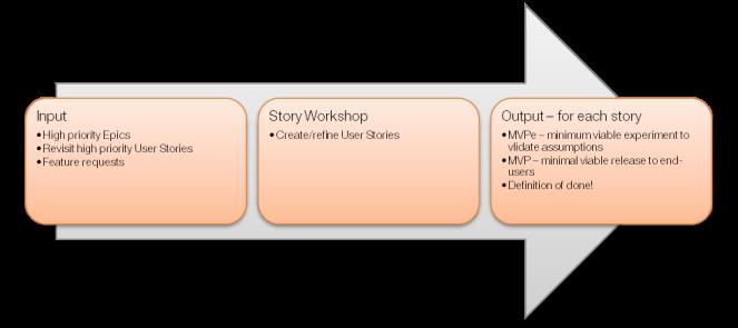 storycreation