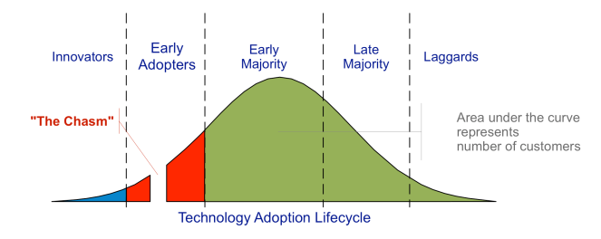 Technology-Adoption-Lifecycle